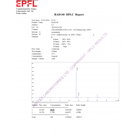 RAD-140 Third Party HPLC Test Results 2021